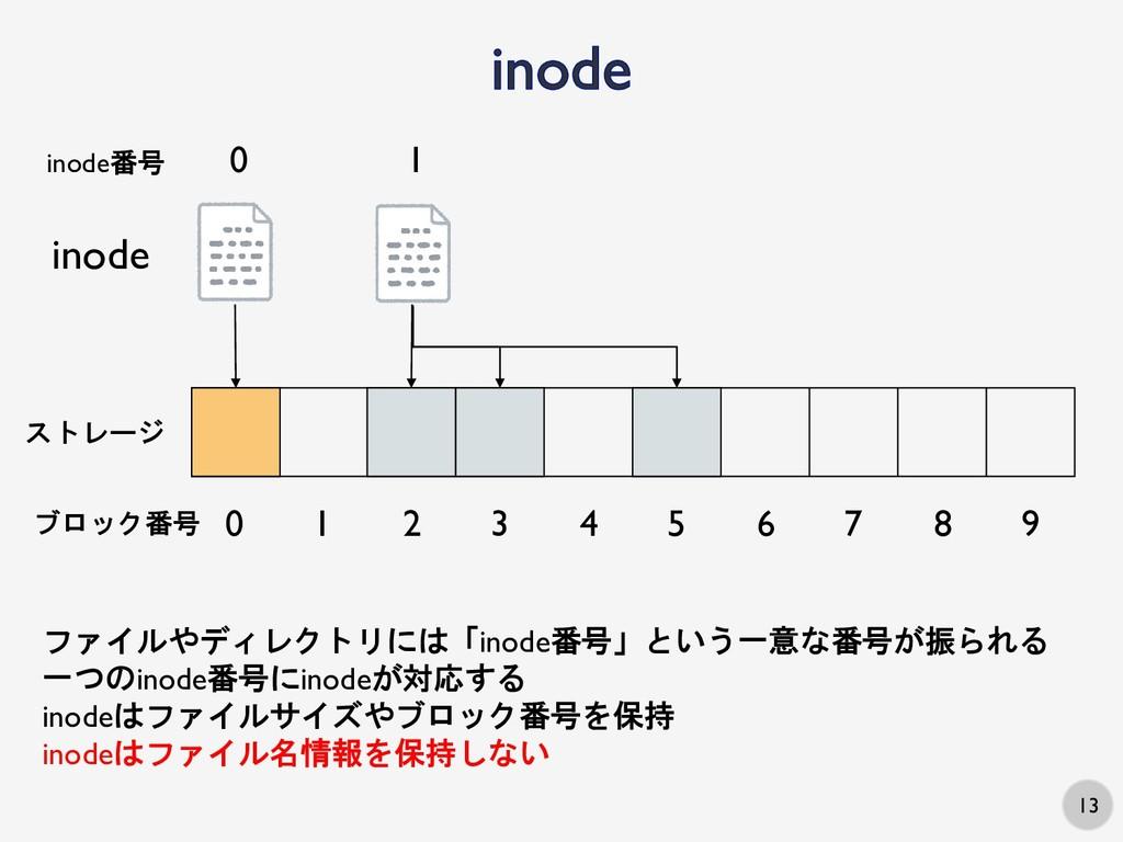 13 inode ストレージ 0 1 2 3 4 5 6 7 8 9 ブロック番号 inode...