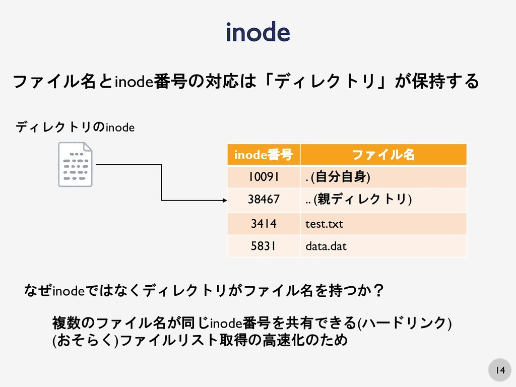 14 ディレクトリのinode inode番号 ファイル名 10091 . (自分自身) 38...