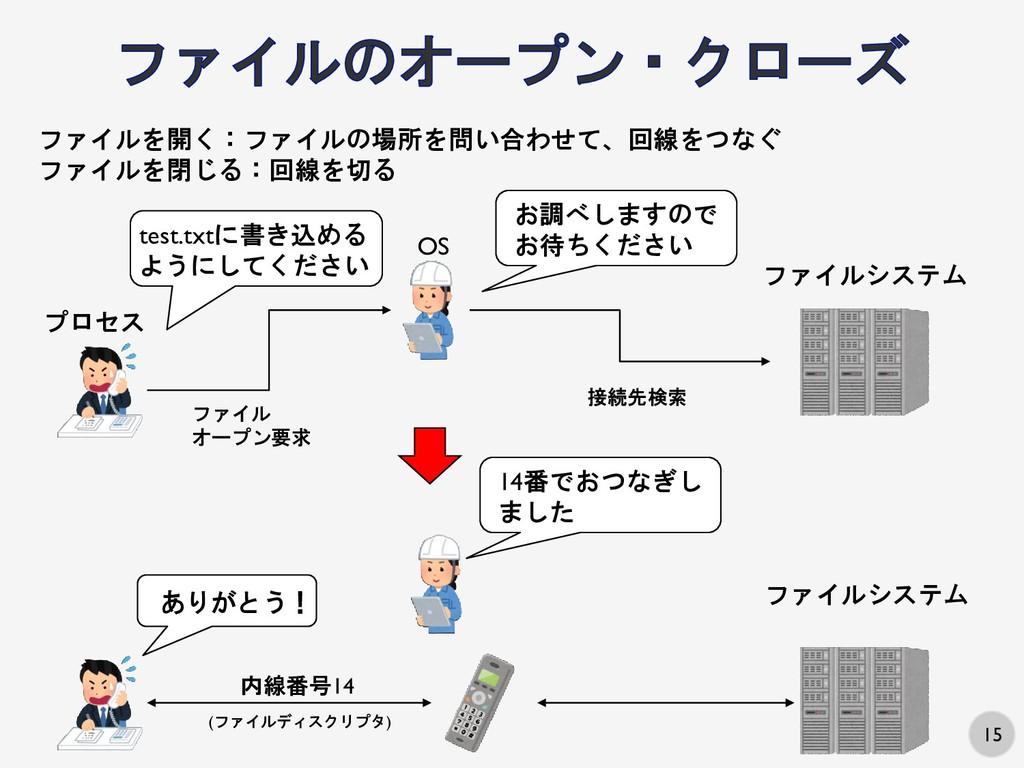 15 OS プロセス ファイルシステム ファイル オープン要求 接続先検索 test.txtに...
