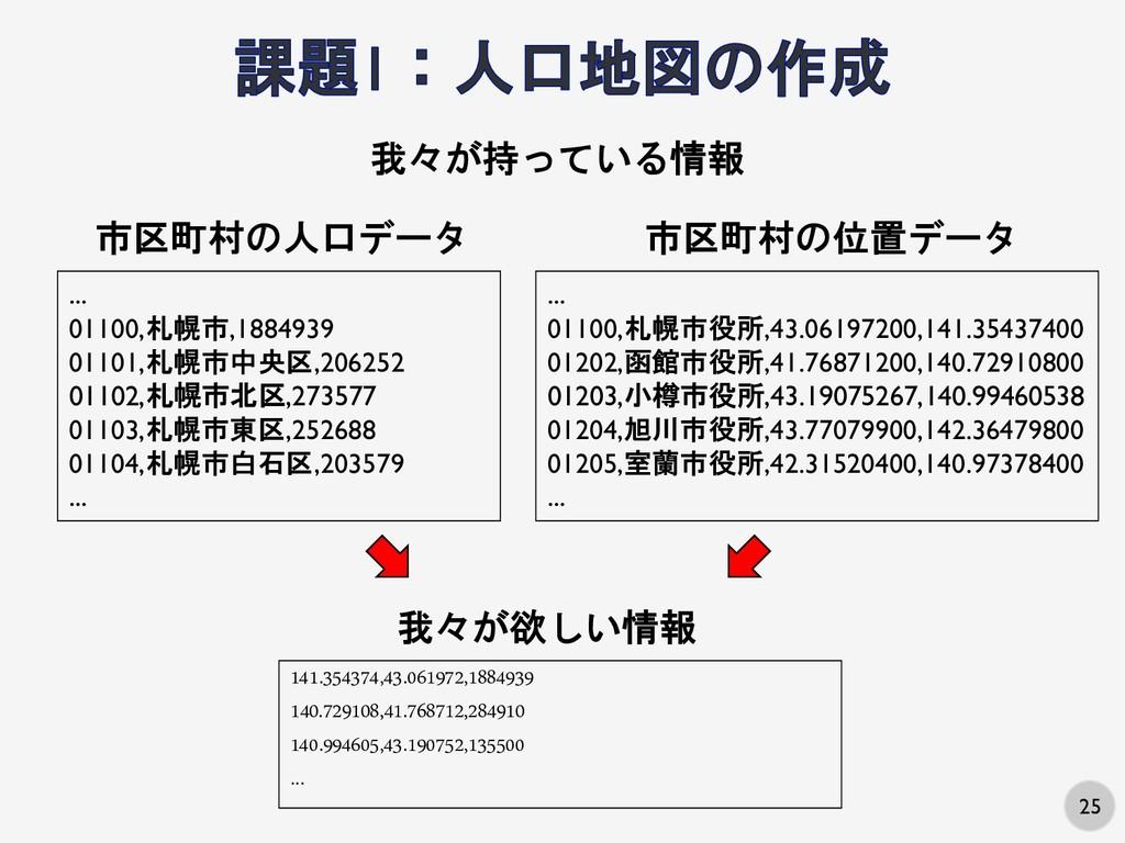 25 我々が持っている情報 ... 01100,札幌市,1884939 01101,札幌市中央...
