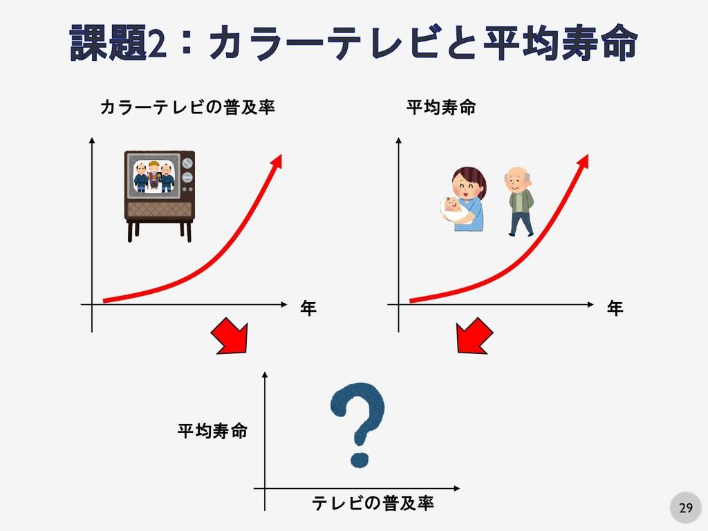 29 年 カラーテレビの普及率 年 平均寿命 テレビの普及率 平均寿命