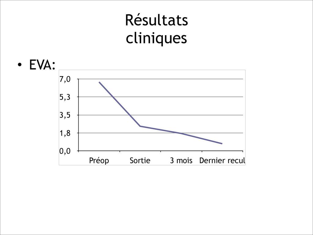 Résultats  cliniques • EVA: ! ! ! ! ! 0,0 1,8 ...
