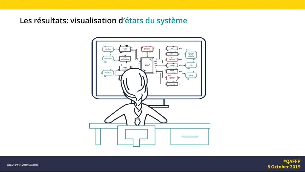 Les résultats: visualisation d'états du système...