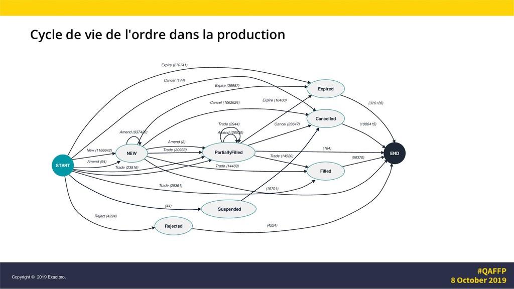 Cycle de vie de l'ordre dans la production Amen...