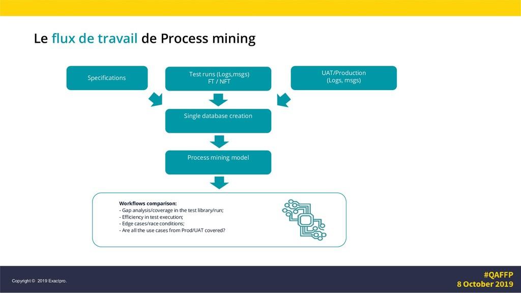 Le flux de travail de Process mining Workflows ...