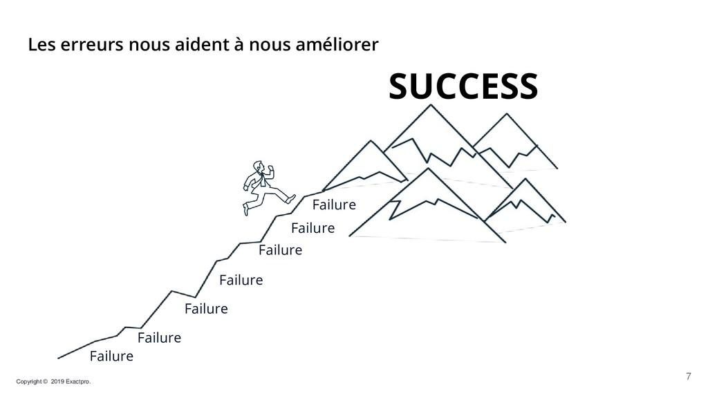 SUCCESS Failure Failure Failure Failure Failure...