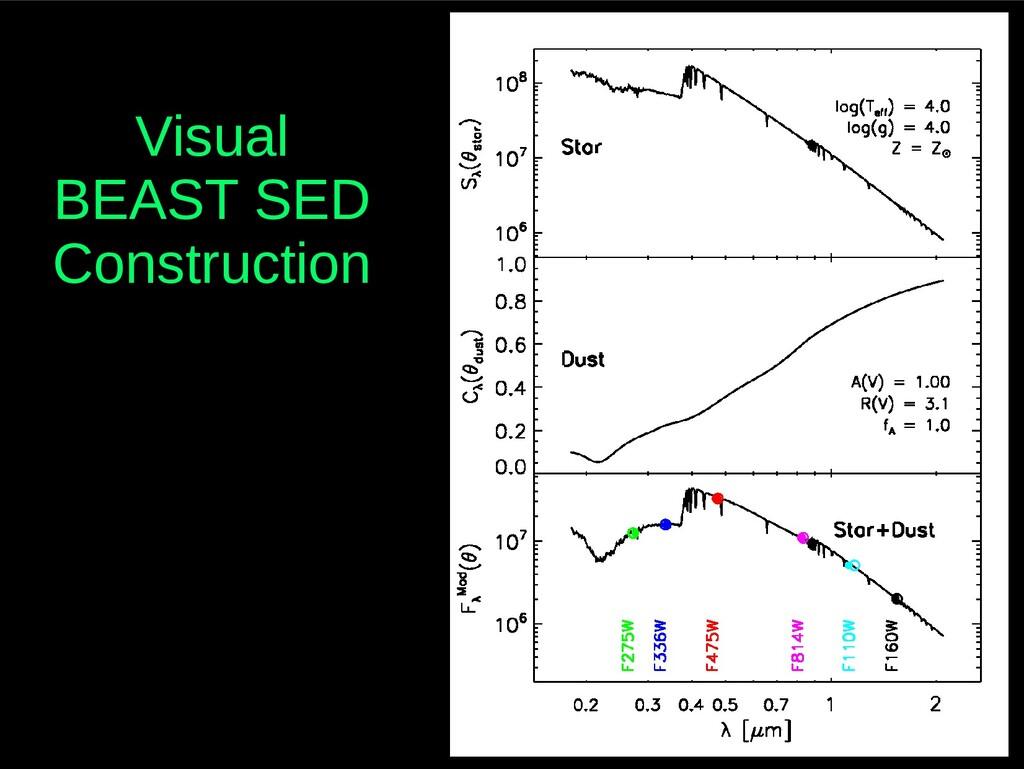 Visual BEAST SED Construction