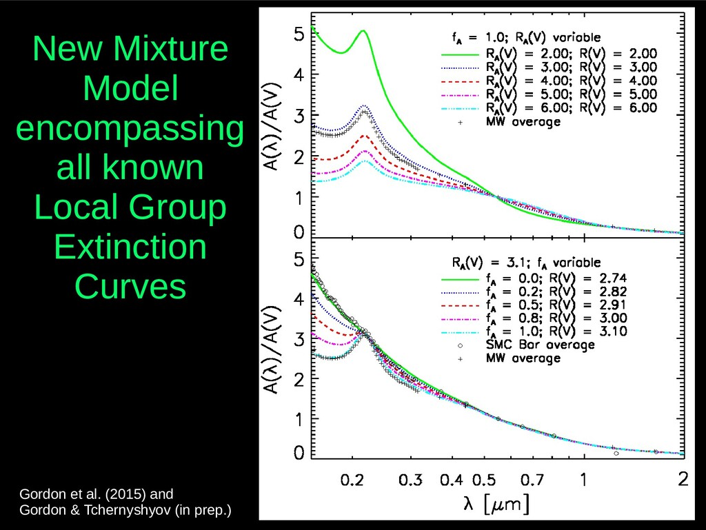 New Mixture Model encompassing all known Local ...