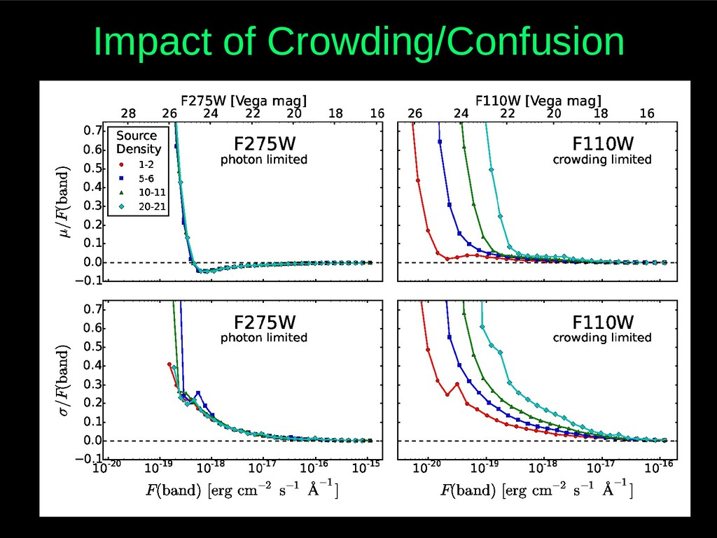 Impact of Crowding/Confusion