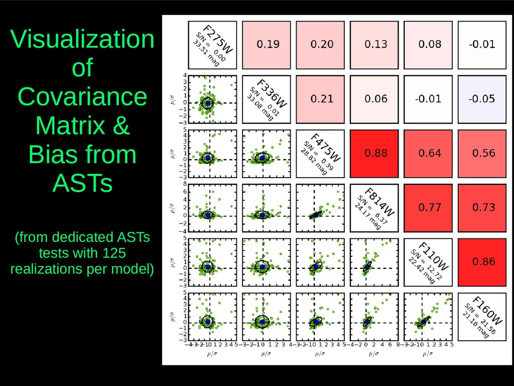 Visualization of Covariance Matrix & Bias from ...