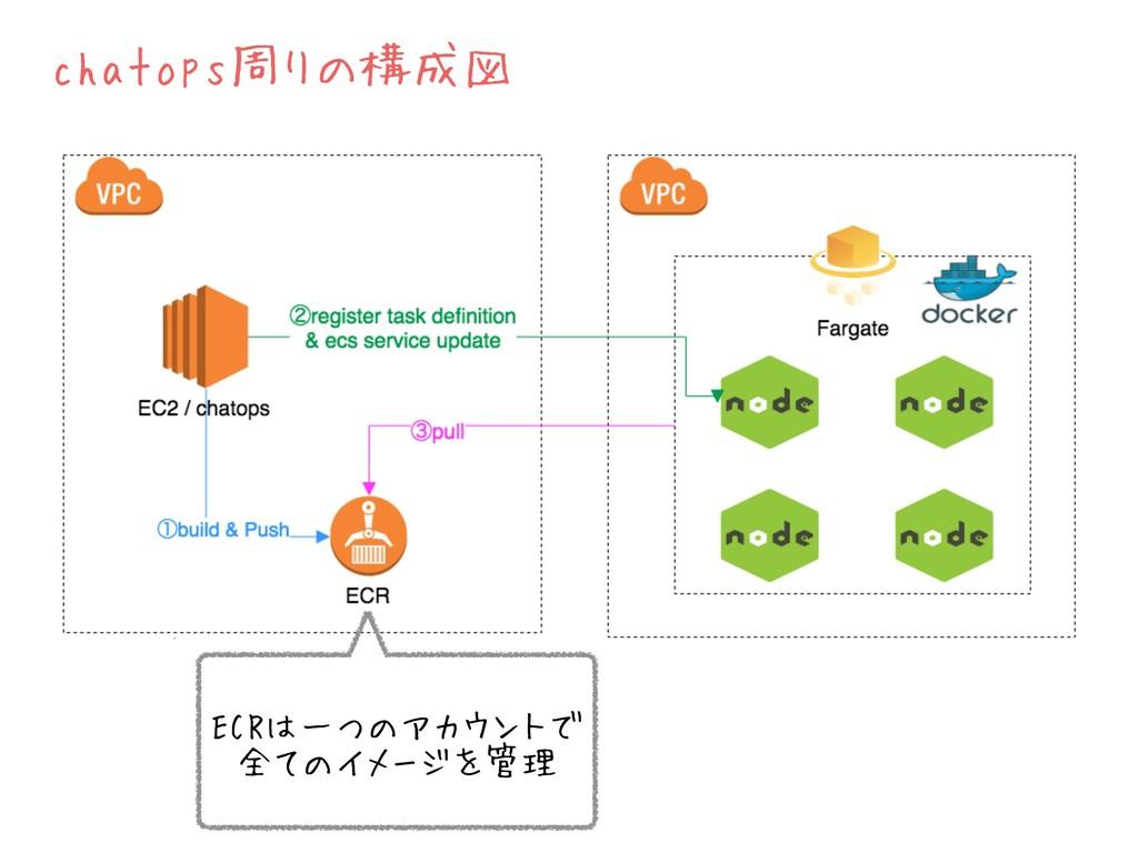 chatops周りの構成図 ECRは一つのアカウントで 全てのイメージを管理