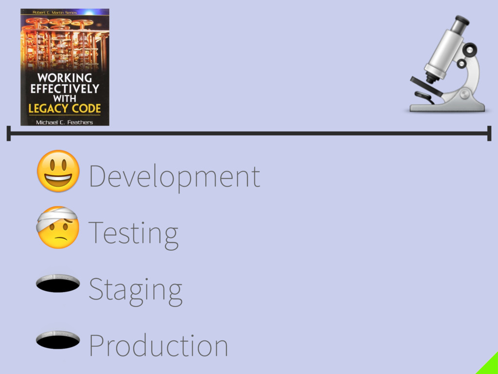 Development Testing Staging Production