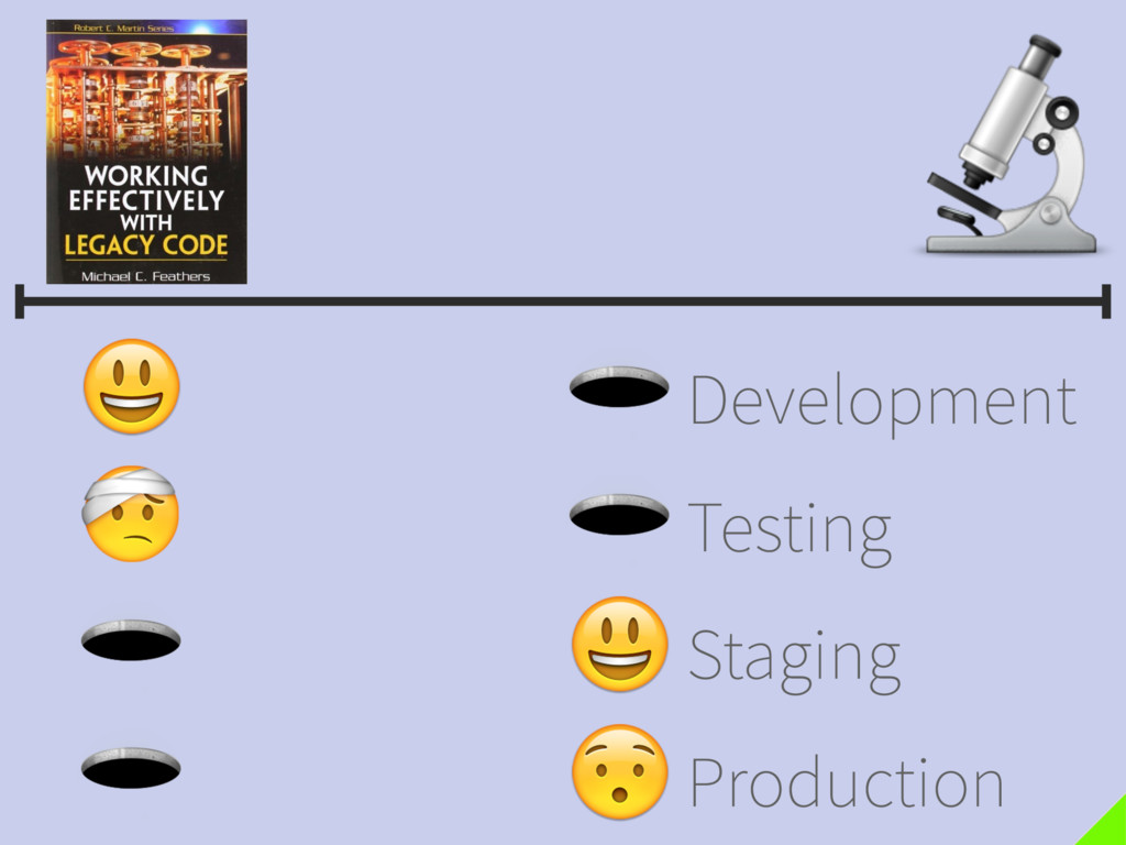 Development Testing Staging Production Developm...