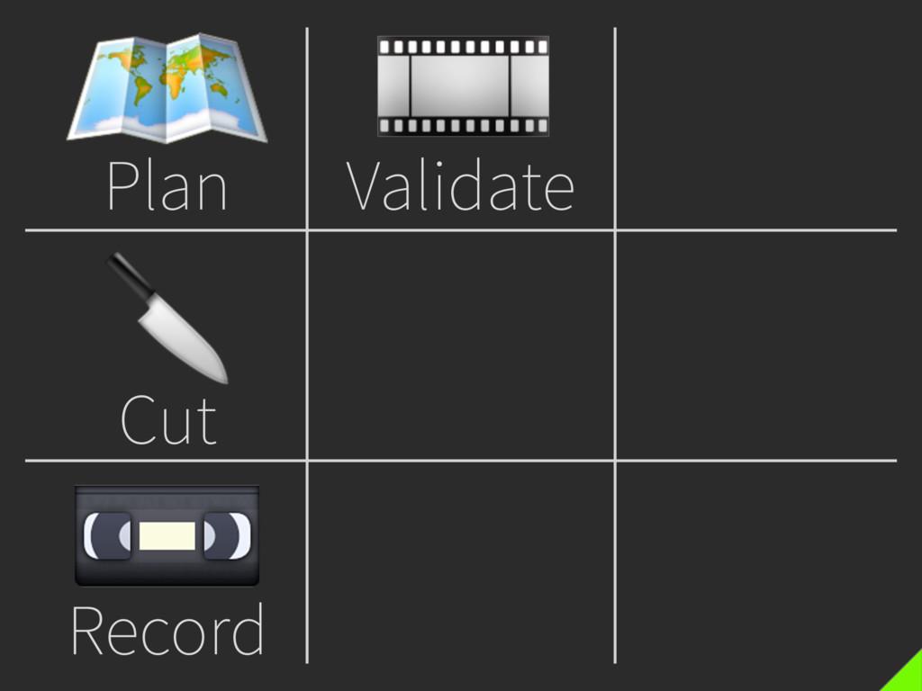 Plan  Cut  Record  Validate