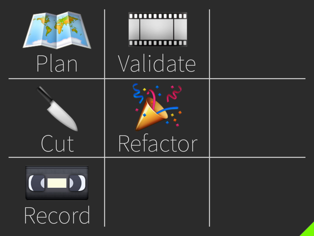 Plan  Cut  Record  Validate  Refactor
