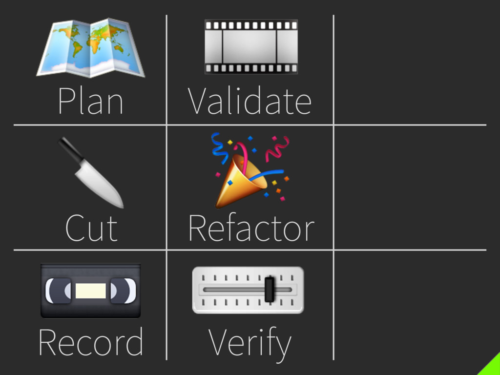 Plan  Cut  Record  Validate  Refactor  Verify