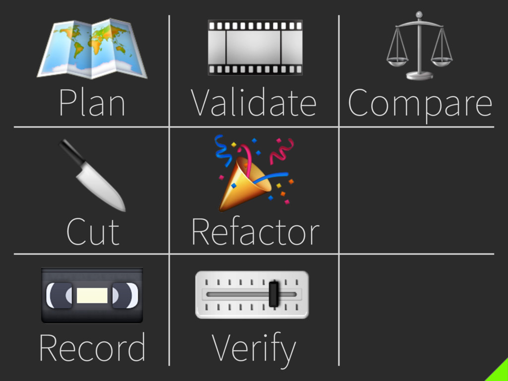 Plan  Cut  Record  Validate  Refactor  Verify ...