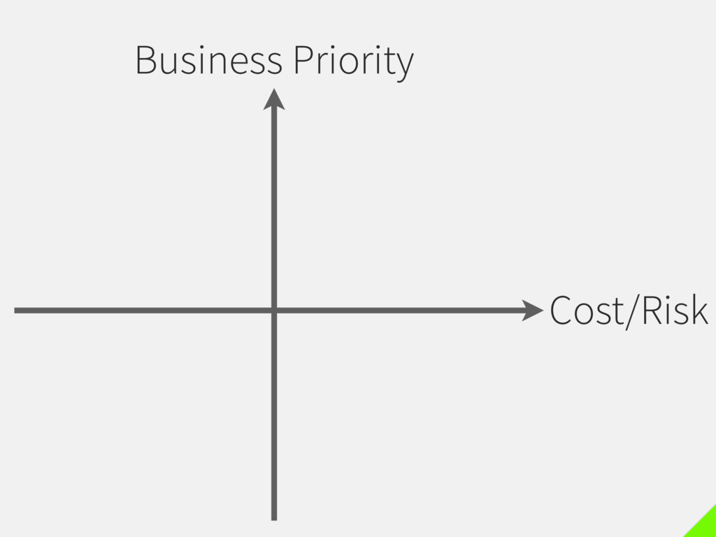 Business Priority Cost/Risk