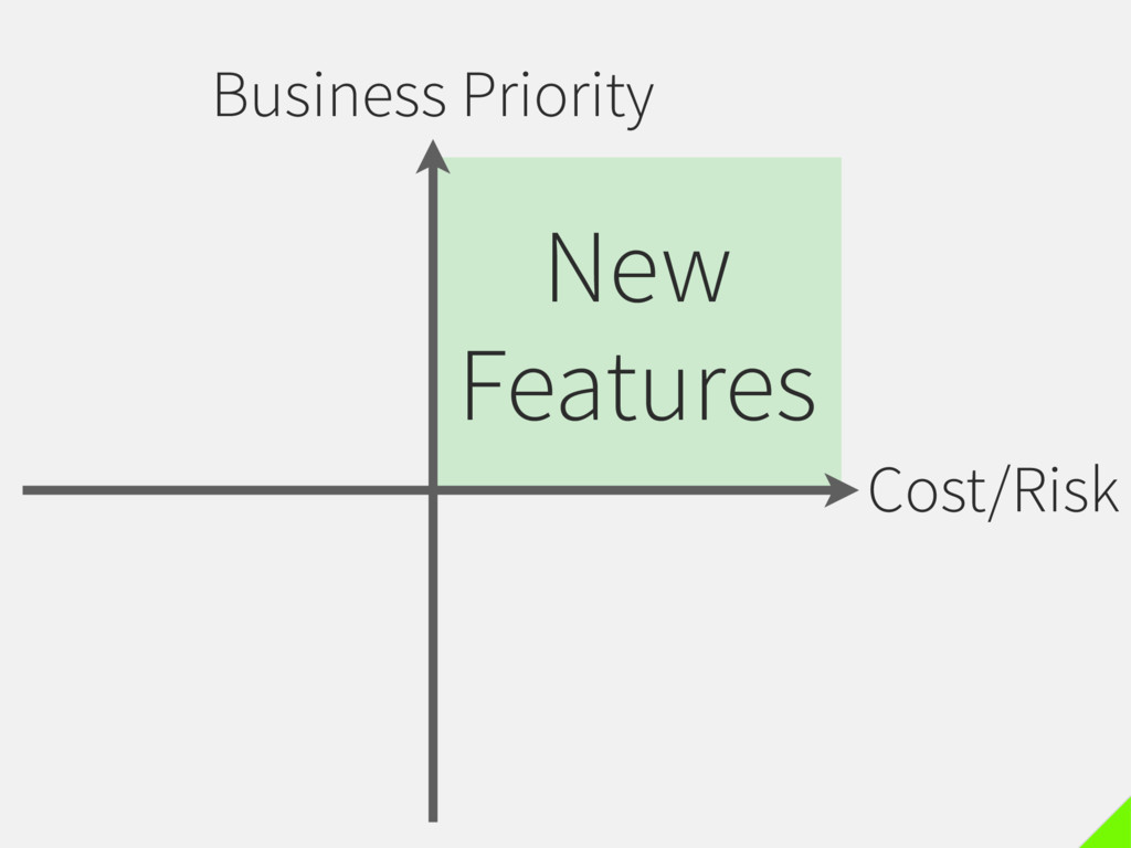 Business Priority Cost/Risk New Features