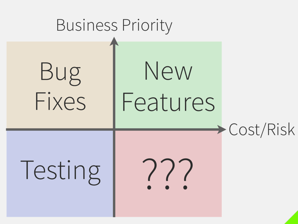 Business Priority Cost/Risk New Features Bug Fi...