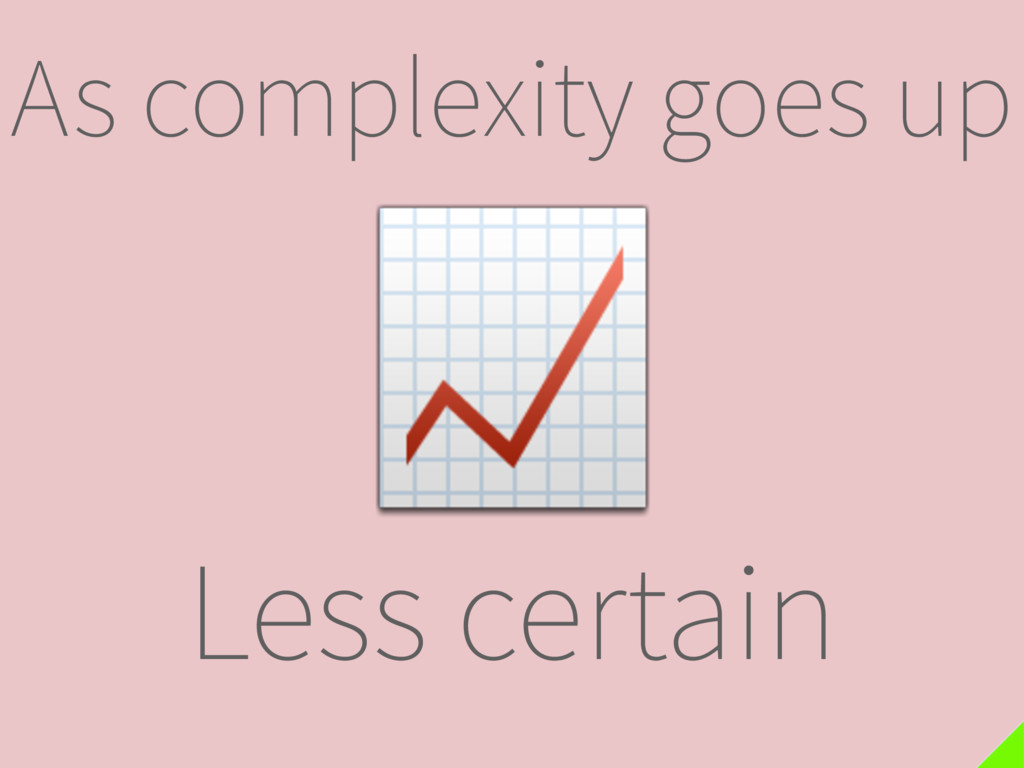As complexity goes up  Less certain
