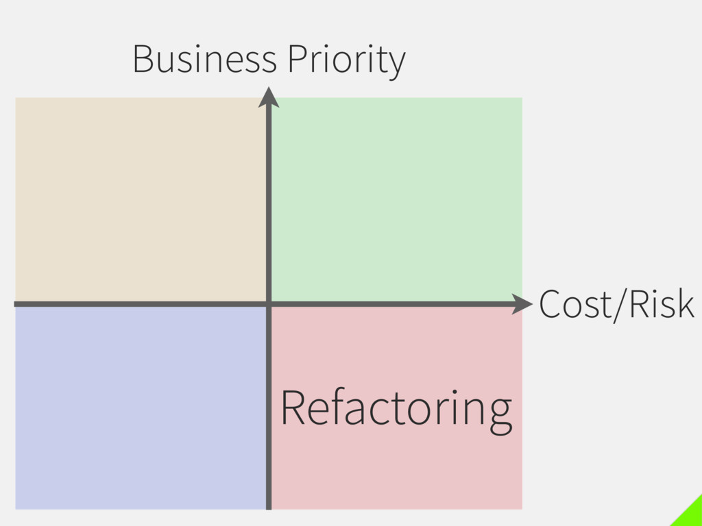 Business Priority Cost/Risk Refactoring