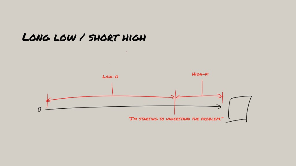 "Long low / short high Low-fi High-fi ""I'm start..."