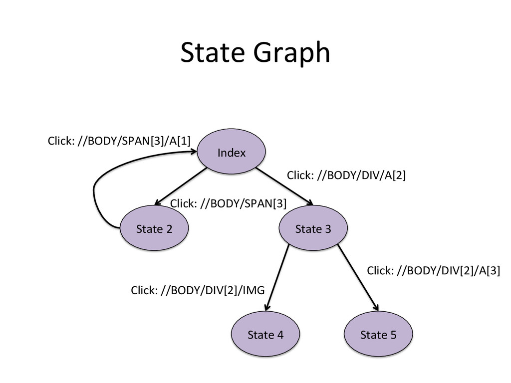 State Graph  Index  State 3  Sta...
