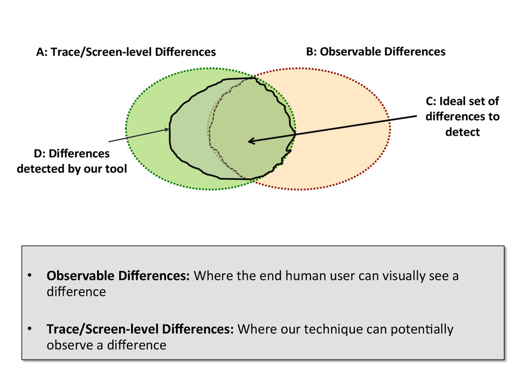 B: Observable Differences  A: Trace/...