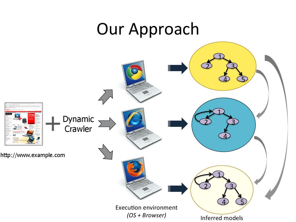 +Dynamic Crawler    http://www.example.co...