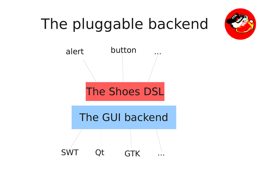 The pluggable backend The Shoes DSL The GUI bac...