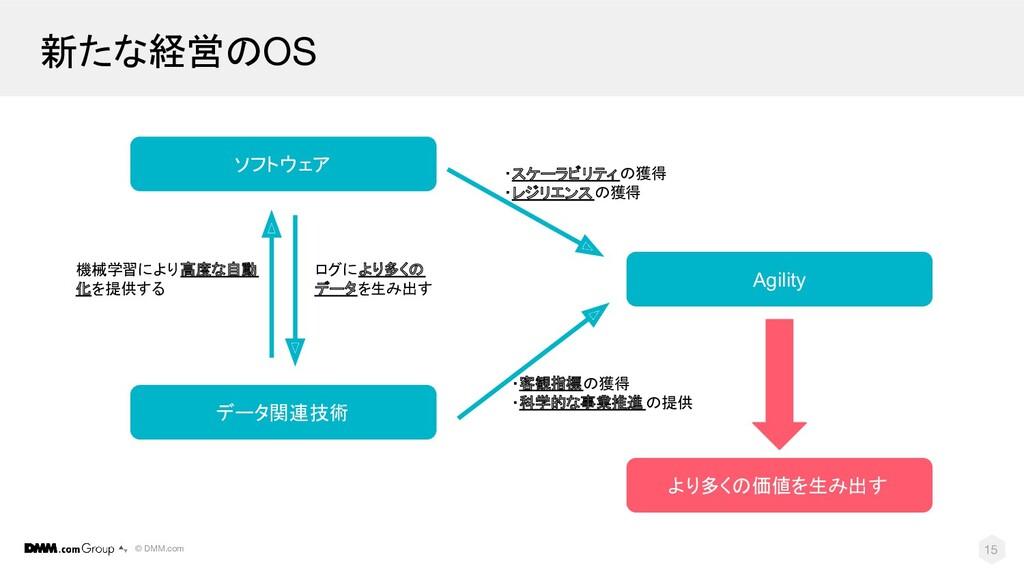 © DMM.com 新たな経営のOS 15 ソフトウェア データ関連技術 より多くの価値を生み...