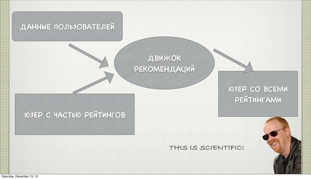 ДВИЖОК РЕКОМЕНДАЦИЙ ДАННЫЕ ПОЛЬЗОВАТЕЛЕЙ ЮЗЕР С...