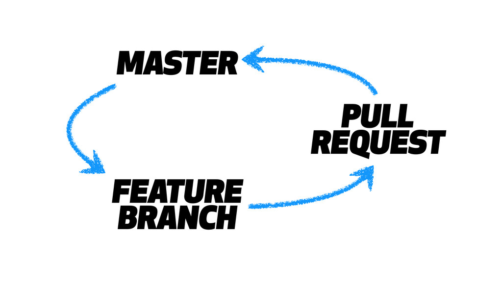 MASTER FEATURE BRANCH PULL REQUEST