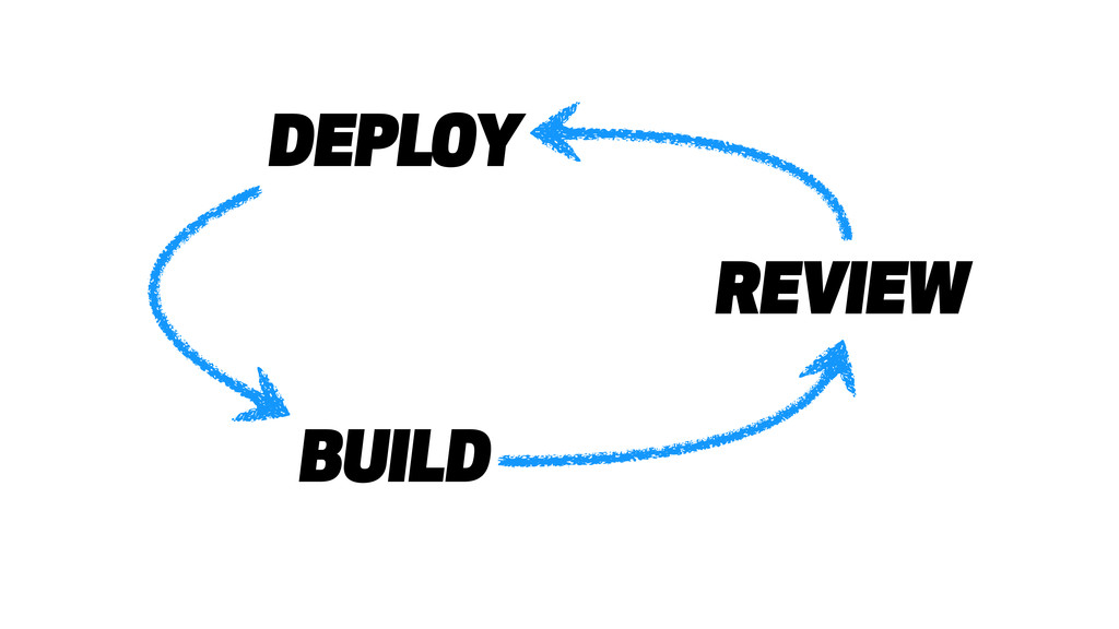 DEPLOY BUILD REVIEW