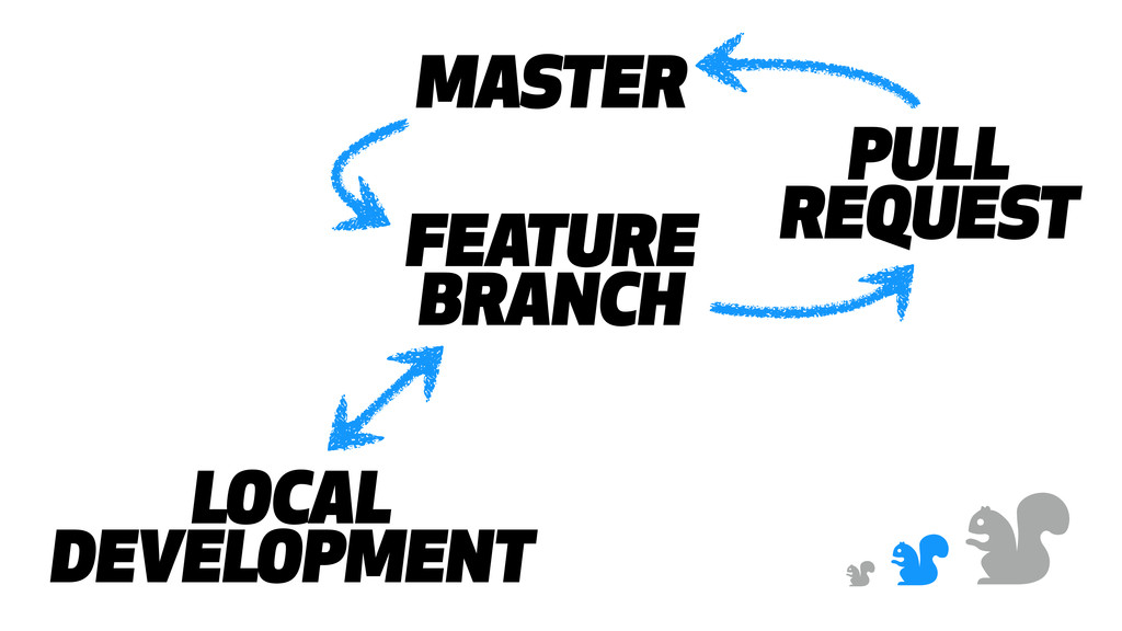 & & & MASTER FEATURE BRANCH PULL REQUEST LOCAL