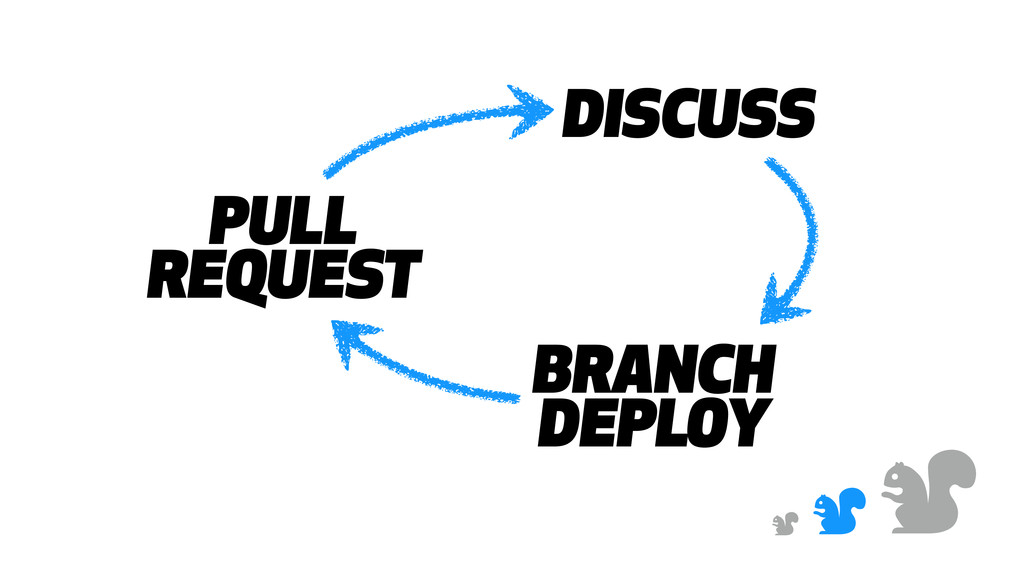 & & & PULL REQUEST DISCUSS BRANCH DEPLOY