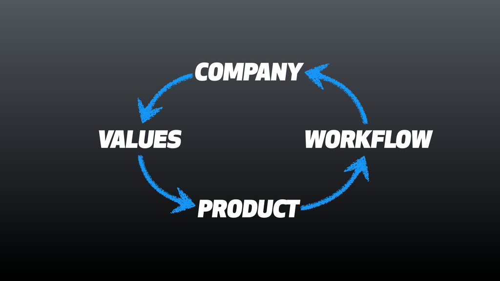 COMPANY PRODUCT WORKFLOW VALUES