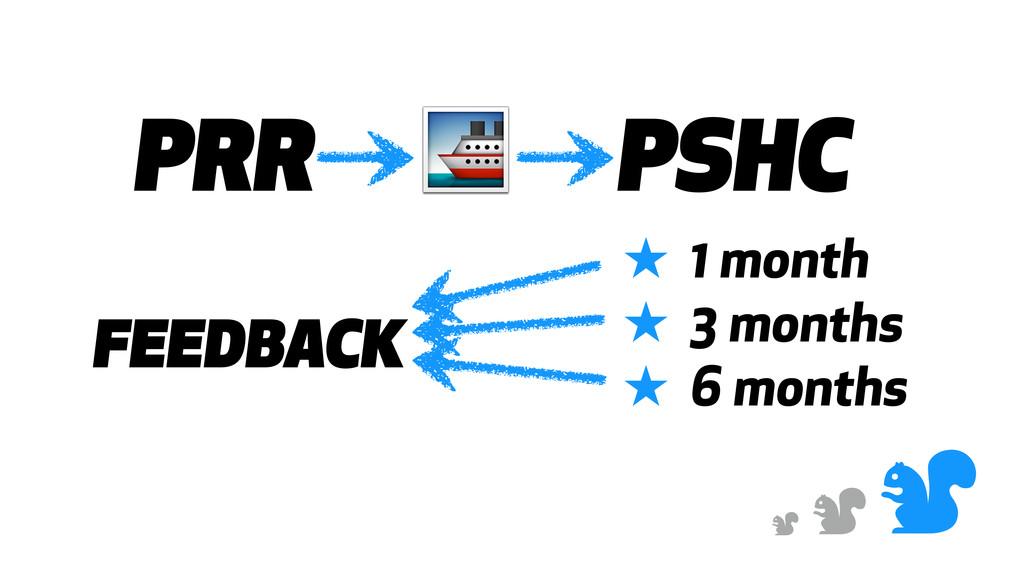 & & & PRR  PSHC ★ 1 month ★ 3 months ★ 6 months...