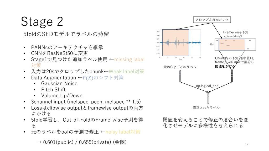 Stage 2 12 5foldのSEDモデルでラベルの蒸留 • PANNsのアーキテクチャを...