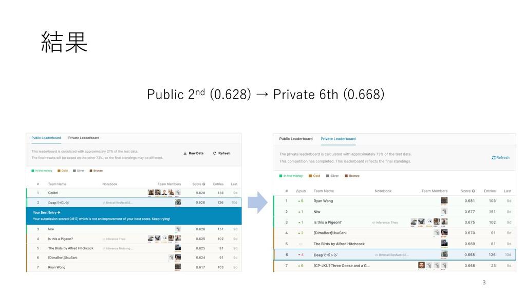 結果 Public 2nd (0.628) → Private 6th (0.668) 3