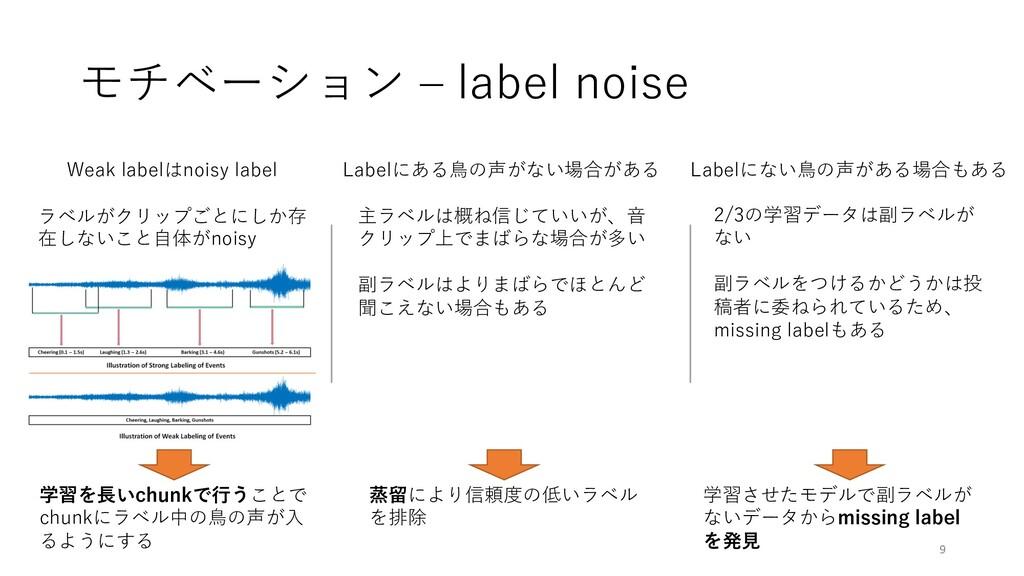 モチベーション ‒ label noise 9 Weak labelはnoisy label ...