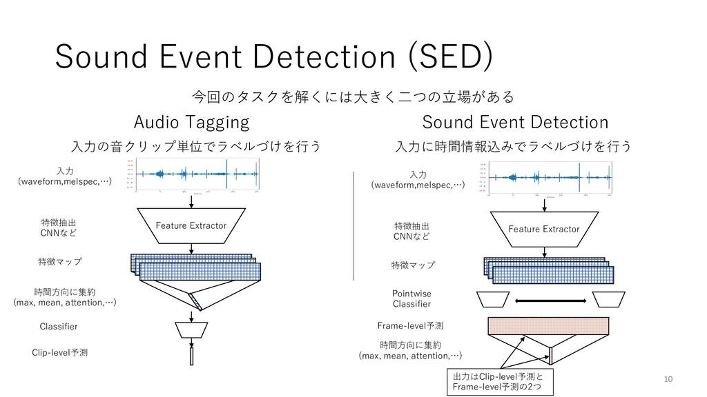 Sound Event Detection (SED) 10 今回のタスクを解くには⼤きく⼆つ...