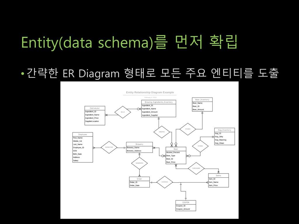 Entity(data schema)를 먼저 확립 • 간략한 ER Diagram 형태로...
