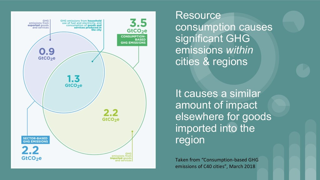 Resource consumption causes significant GHG emi...