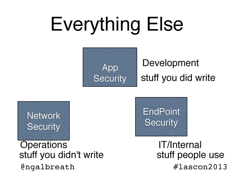 @ngalbreath #lascon2013 App Security Network Se...