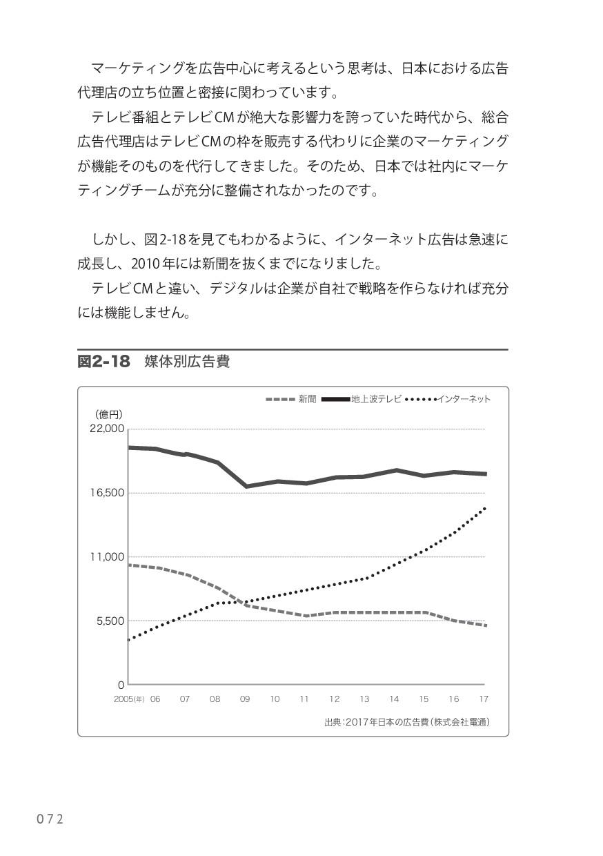 マーケティングを広告中心に考えるという思考は、日本における広告 代理店の立ち位置と密接に関わ...