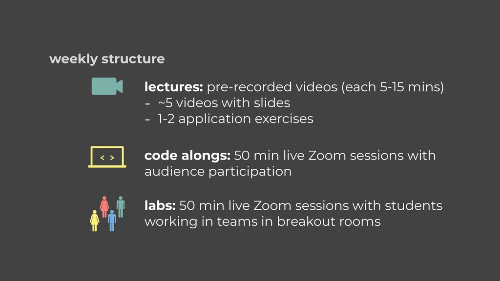 weekly structure lectures: pre-recorded videos ...