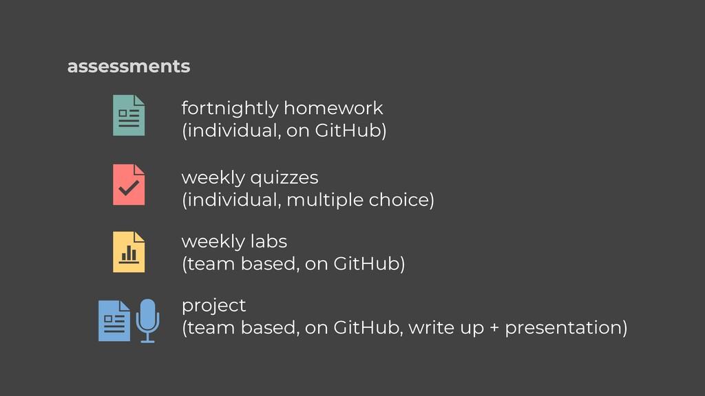 assessments fortnightly homework   (individual,...