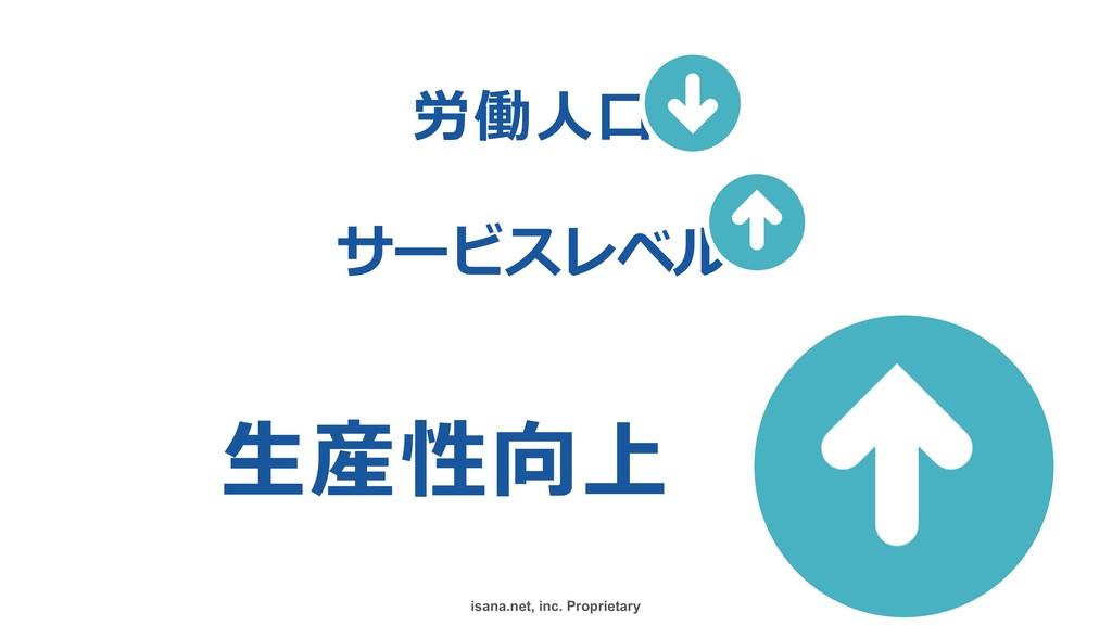 isana.net, inc. Proprietary 労働⼈⼝ サービスレベル ⽣産性向...